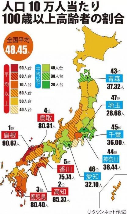 《日本最长寿的地区竟然是这里!》