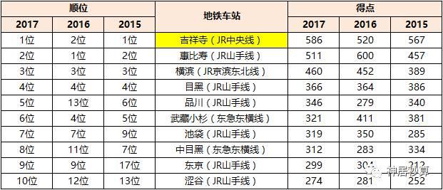 《东京首都圈近两年人气十大街区排行榜及周边房租行情》